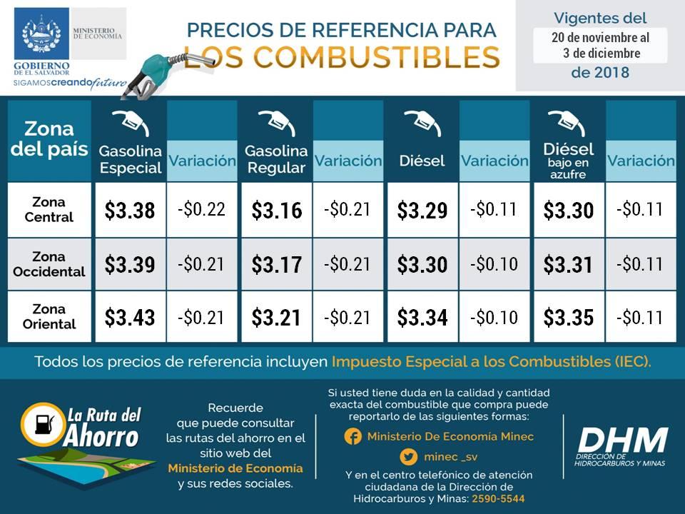 Precios de los combustibles bajan hasta $0.22
