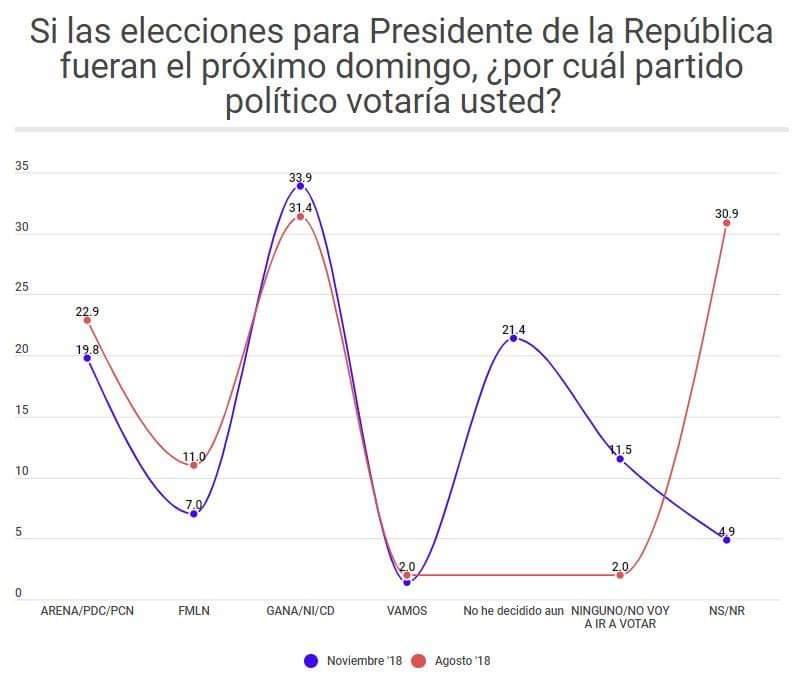 ARENA y FMLN bajan en preferencias electorales